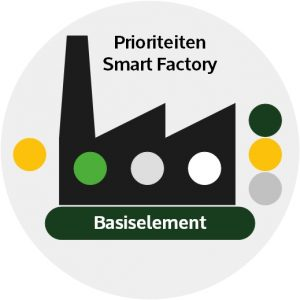 Prioriteiten Smart Factory
